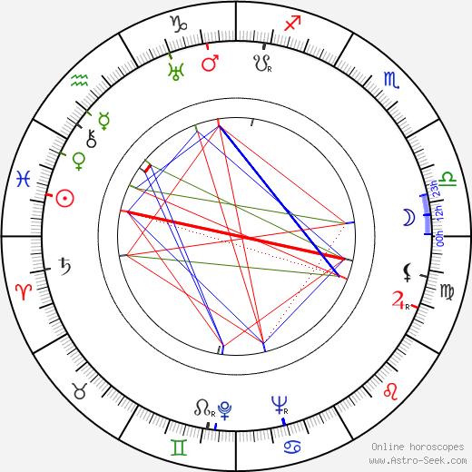 Maxine Jennings birth chart, Maxine Jennings astro natal horoscope, astrology