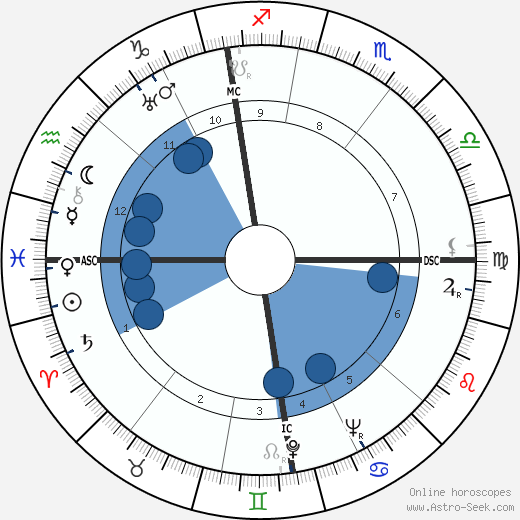 Otto John wikipedia, horoscope, astrology, instagram