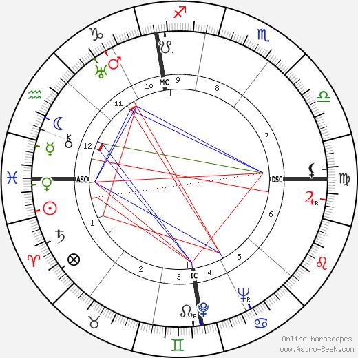 Отто Йон Otto John день рождения гороскоп, Otto John Натальная карта онлайн