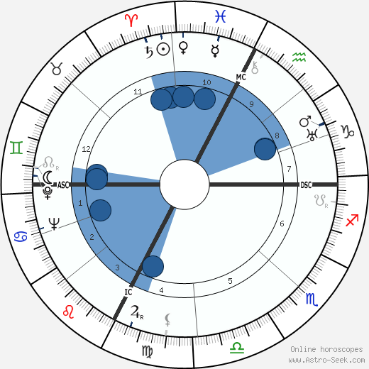 Raymond Oliver wikipedia, horoscope, astrology, instagram