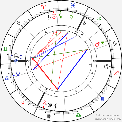 Raymond Oliver tema natale, oroscopo, Raymond Oliver oroscopi gratuiti, astrologia