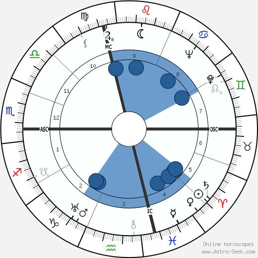 Robert Brasillach wikipedia, horoscope, astrology, instagram