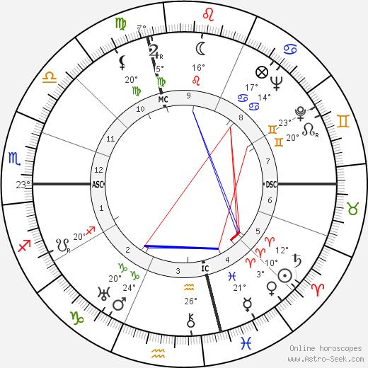 Robert Brasillach birth chart, biography, wikipedia 2018, 2019