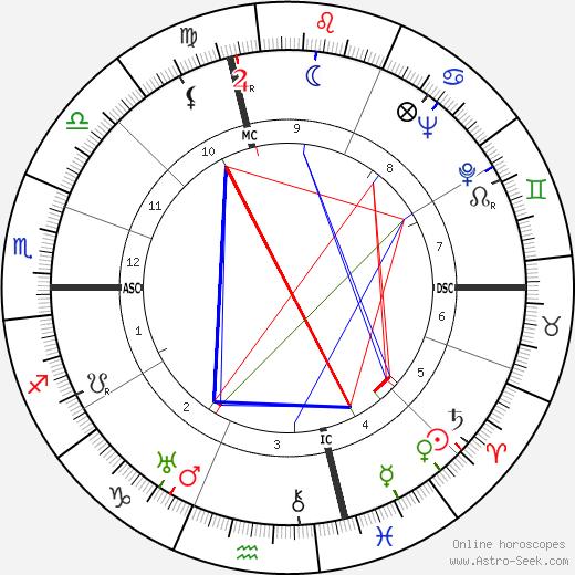 Robert Brasillach astro natal birth chart, Robert Brasillach horoscope, astrology