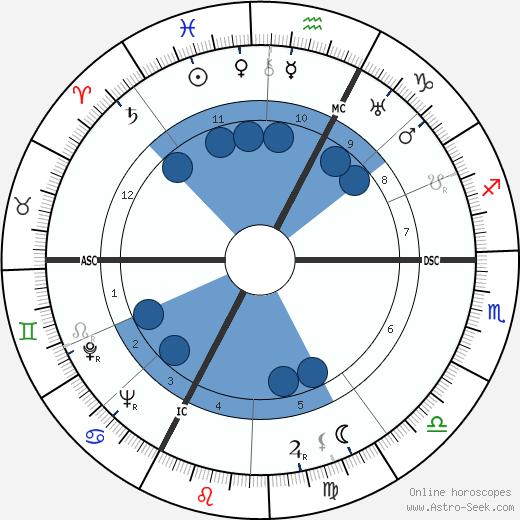 Roger Revelle wikipedia, horoscope, astrology, instagram