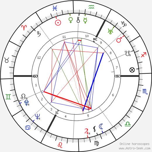 Roger Revelle день рождения гороскоп, Roger Revelle Натальная карта онлайн