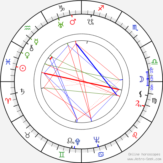 Stuart Gilmore день рождения гороскоп, Stuart Gilmore Натальная карта онлайн