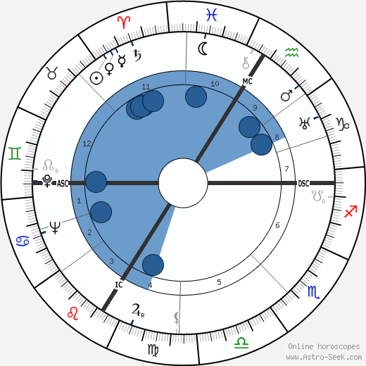 Alain Poher wikipedia, horoscope, astrology, instagram