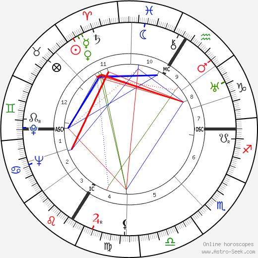 Ален Поэр Alain Poher день рождения гороскоп, Alain Poher Натальная карта онлайн