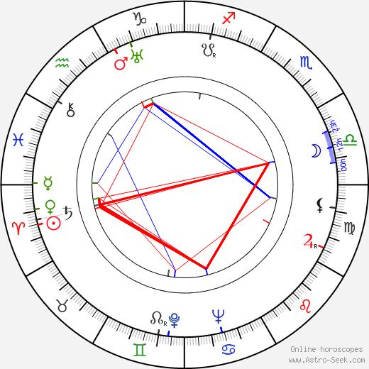 Albert R. Broccoli birth chart, Albert R. Broccoli astro natal horoscope, astrology