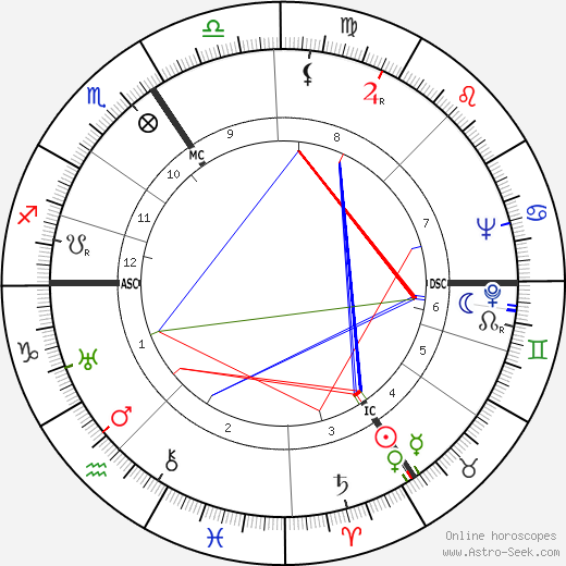 Bernhard Grzimek tema natale, oroscopo, Bernhard Grzimek oroscopi gratuiti, astrologia