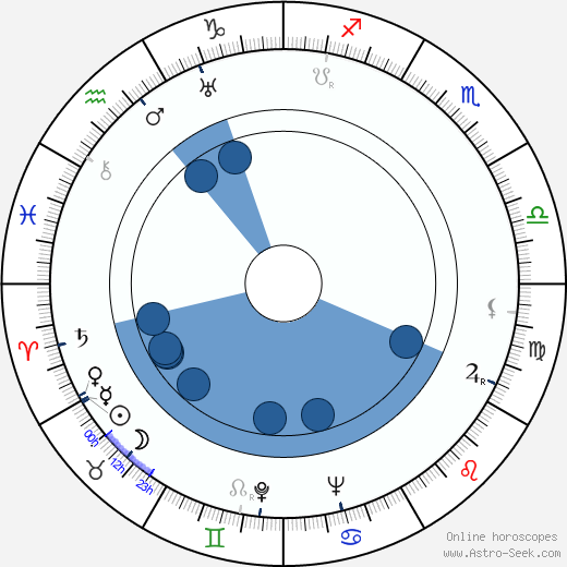 Erna Fentsch wikipedia, horoscope, astrology, instagram