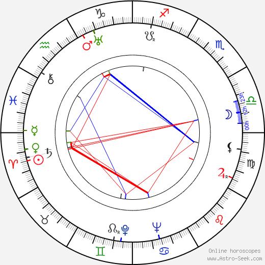 Giacomo Gentilomo birth chart, Giacomo Gentilomo astro natal horoscope, astrology