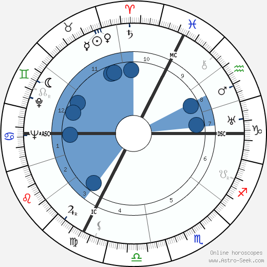 Heinrich Kündig wikipedia, horoscope, astrology, instagram