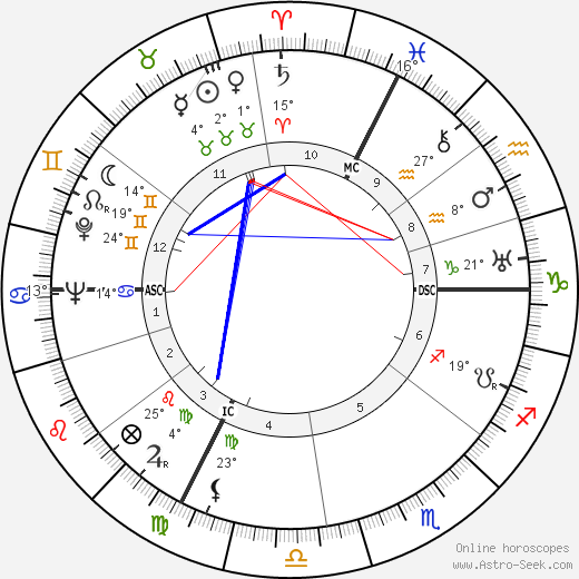 Heinrich Kündig birth chart, biography, wikipedia 2018, 2019