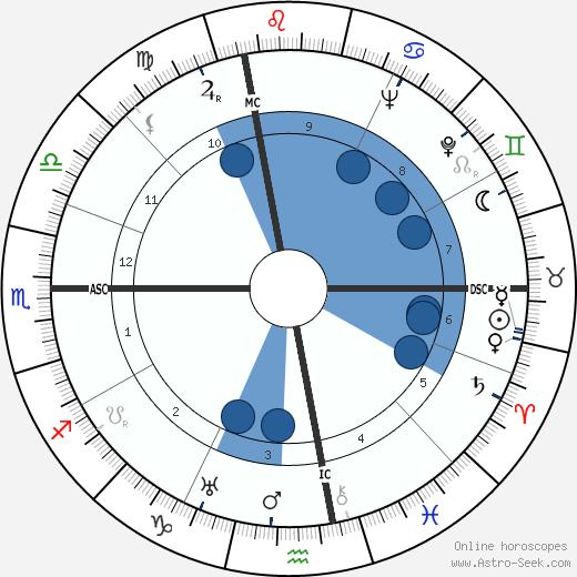Indro Montanelli wikipedia, horoscope, astrology, instagram