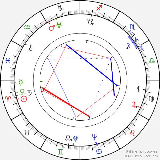 Jaroslav Zrotal день рождения гороскоп, Jaroslav Zrotal Натальная карта онлайн