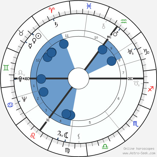 Juliana of the Netherlands wikipedia, horoscope, astrology, instagram