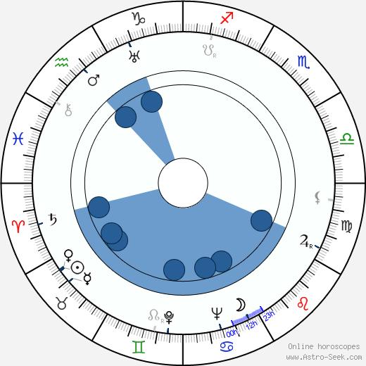 Marianne Hoppe wikipedia, horoscope, astrology, instagram