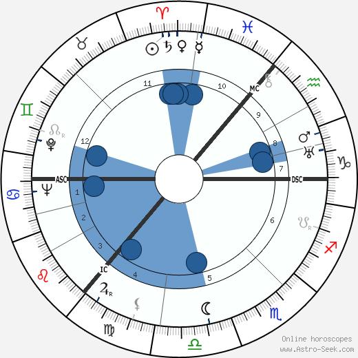 Povl Bang-Jenson wikipedia, horoscope, astrology, instagram