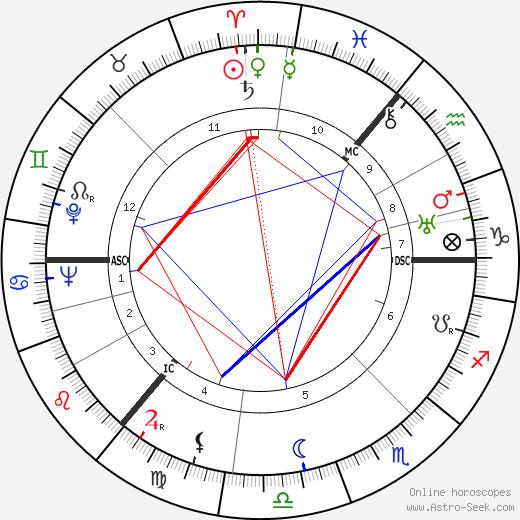 Povl Bang-Jenson tema natale, oroscopo, Povl Bang-Jenson oroscopi gratuiti, astrologia