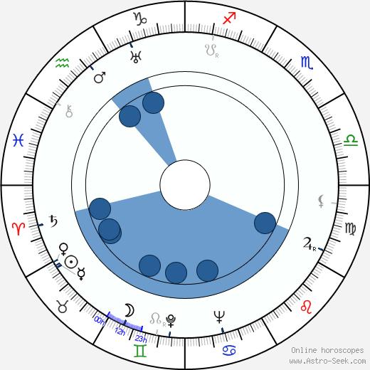 Ralph Byrd wikipedia, horoscope, astrology, instagram