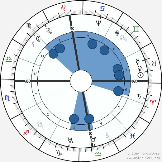 René Deltgen wikipedia, horoscope, astrology, instagram