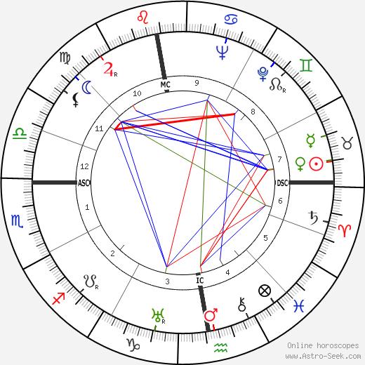René Deltgen день рождения гороскоп, René Deltgen Натальная карта онлайн