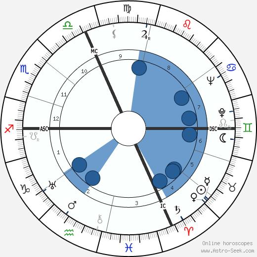 Rita Levi-Montalcini wikipedia, horoscope, astrology, instagram