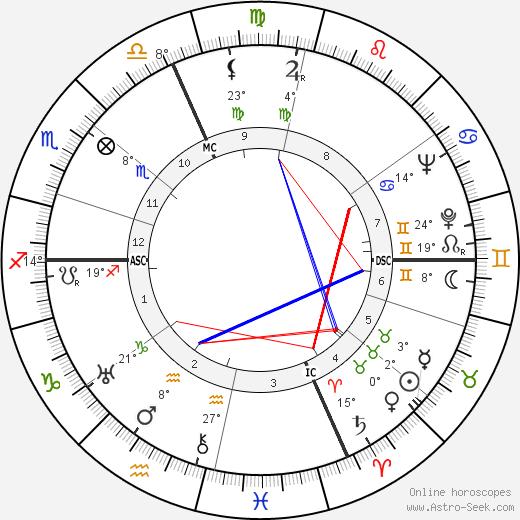 Rita Levi-Montalcini birth chart, biography, wikipedia 2020, 2021