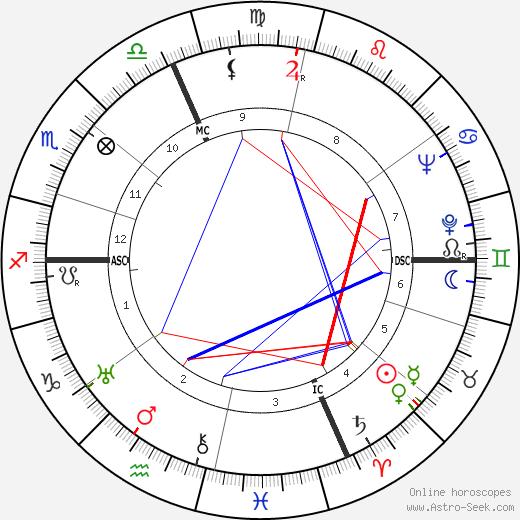 Rita Levi-Montalcini birth chart, Rita Levi-Montalcini astro natal horoscope, astrology