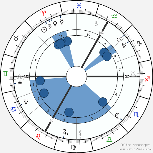 Robert Charroux wikipedia, horoscope, astrology, instagram