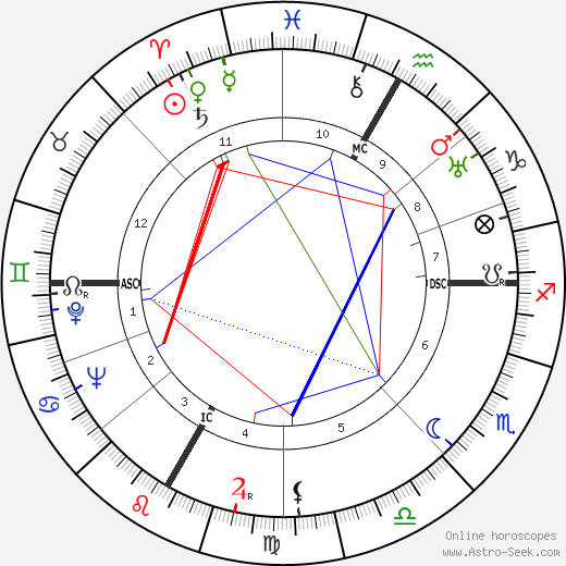 Robert Charroux tema natale, oroscopo, Robert Charroux oroscopi gratuiti, astrologia