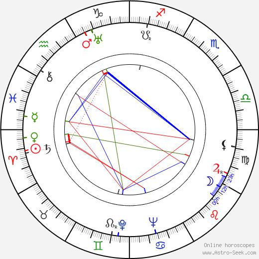 Robert Cormack день рождения гороскоп, Robert Cormack Натальная карта онлайн