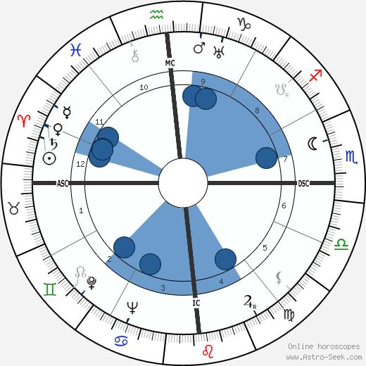 Robert Helpmann wikipedia, horoscope, astrology, instagram