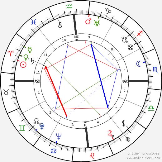 Robert Helpmann tema natale, oroscopo, Robert Helpmann oroscopi gratuiti, astrologia