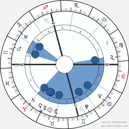 Rollo May wikipedia, horoscope, astrology, instagram