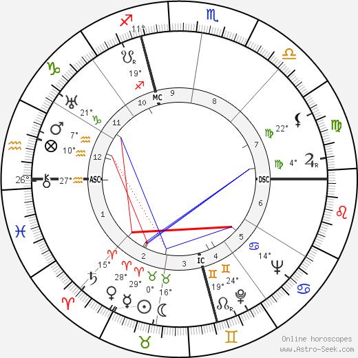 Rollo May birth chart, biography, wikipedia 2018, 2019