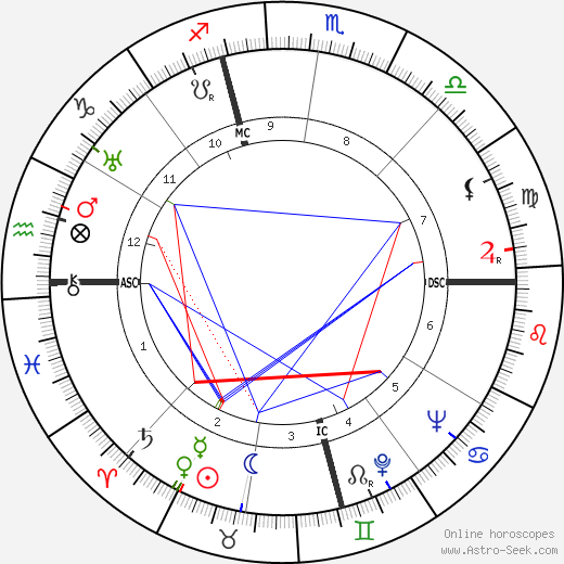 Rollo May astro natal birth chart, Rollo May horoscope, astrology