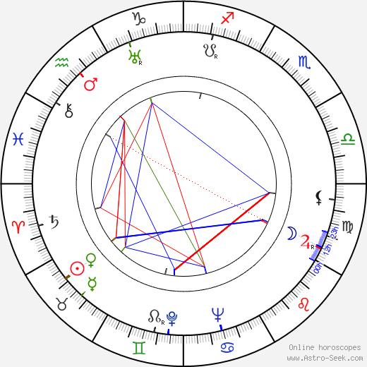 Tom Ewell birth chart, Tom Ewell astro natal horoscope, astrology