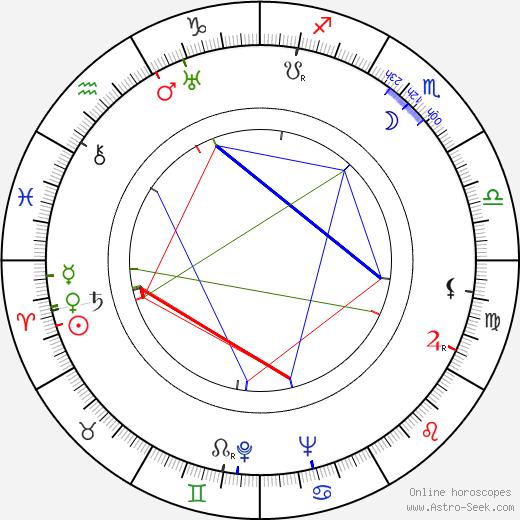 Unto Kupiainen birth chart, Unto Kupiainen astro natal horoscope, astrology