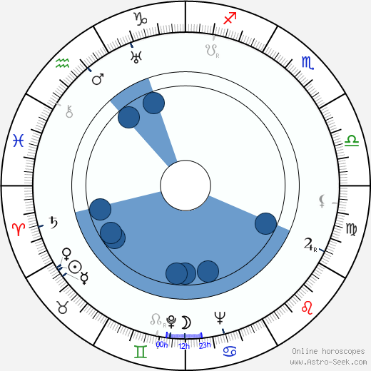 Werner Jacobs wikipedia, horoscope, astrology, instagram