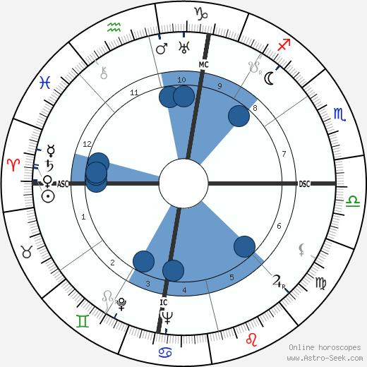 William Clarke Hinkle wikipedia, horoscope, astrology, instagram
