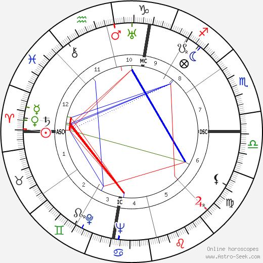 William Clarke Hinkle день рождения гороскоп, William Clarke Hinkle Натальная карта онлайн