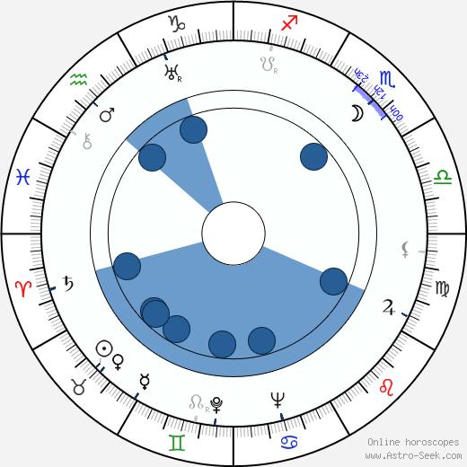Antonín Votava wikipedia, horoscope, astrology, instagram