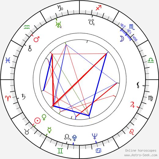 Antonín Votava astro natal birth chart, Antonín Votava horoscope, astrology