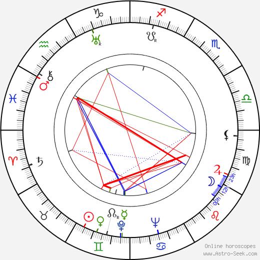 Antonín Zelenka день рождения гороскоп, Antonín Zelenka Натальная карта онлайн