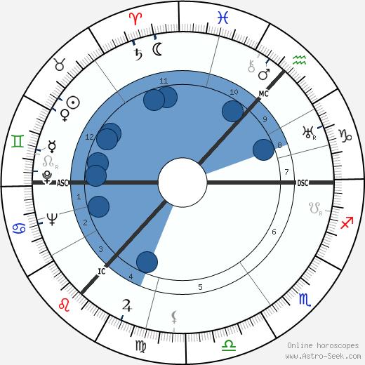 Charles Wilson wikipedia, horoscope, astrology, instagram