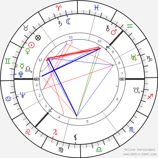 Charles Wilson tema natale, oroscopo, Charles Wilson oroscopi gratuiti, astrologia