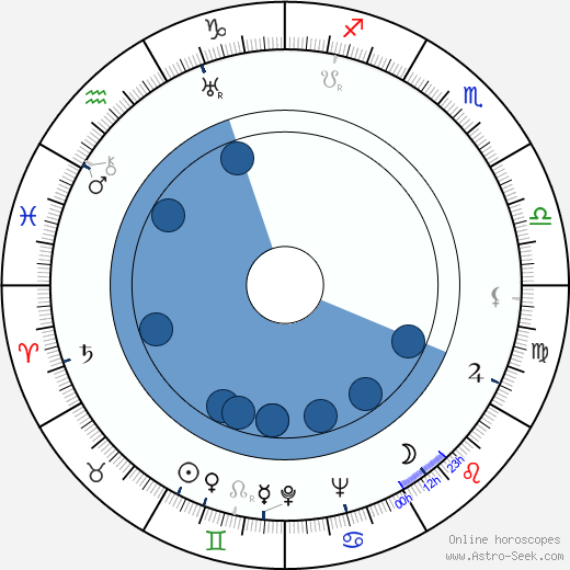 Demetrio Malta wikipedia, horoscope, astrology, instagram